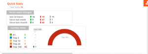 Edge Digital ranking-decreases-post-Google-update